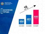 В Чебоксарах 500 тысяч жителей!